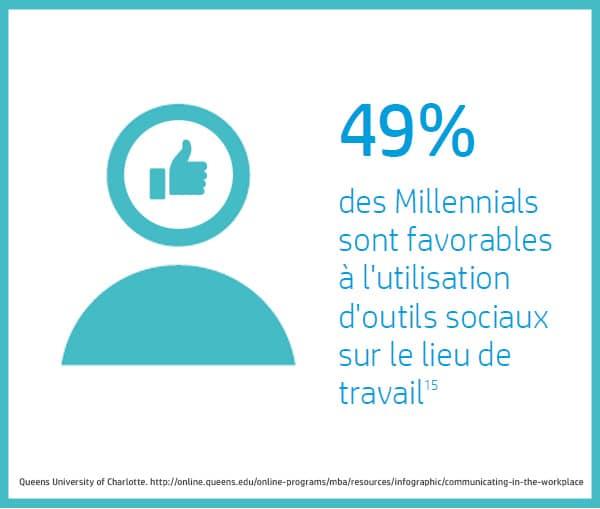 Infographie Millenials et réseaux sociaux